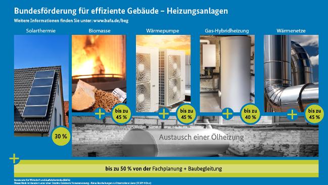 Bis zu 45% Zuschüsse bei Modernisierung von Heizungsanlagen! Informieren Sie sich rechtzeitig!